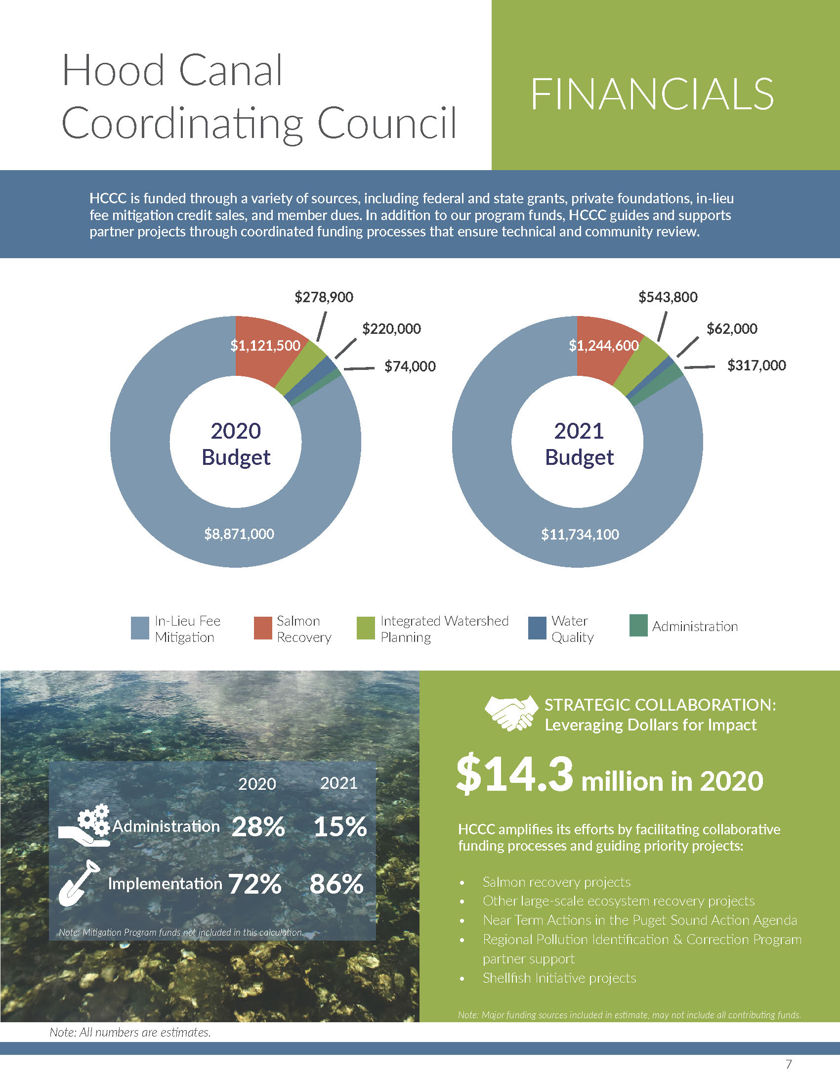 2020 Hood Canal Ecosystem Report Card_Page_7